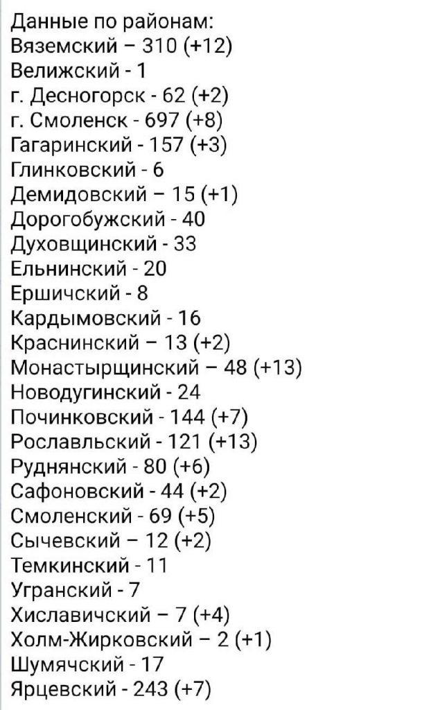 koronavirus-statistika-po-rajonam-31-maya