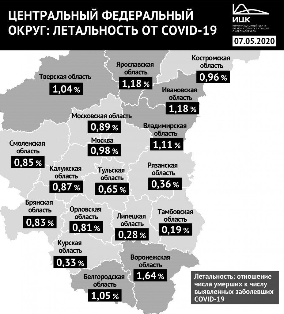 показатель смертности от коронавируса в ЦФО на 7.05.2020, федеральный информцентр