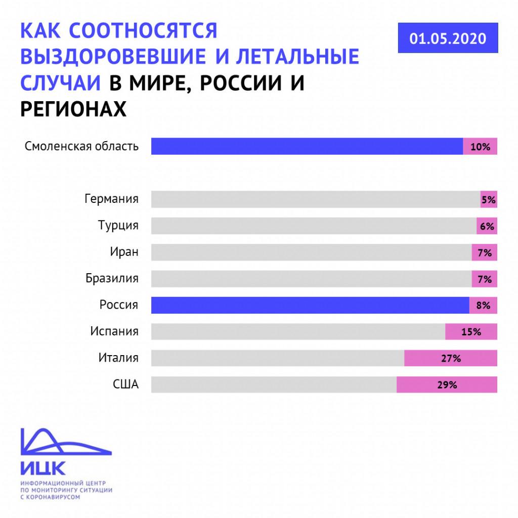 sootnoshenie-vyzdorovevshih-i-umershih-ot-koronavirusa-v-smolenskoj-oblasti-na-1.05.2020-dannye-federalnogo-opershtaba
