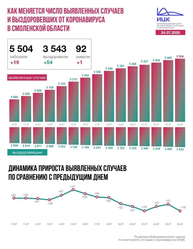 увеличение числа заболевших коронавирусом на 24.07.2020 в Смоленской области