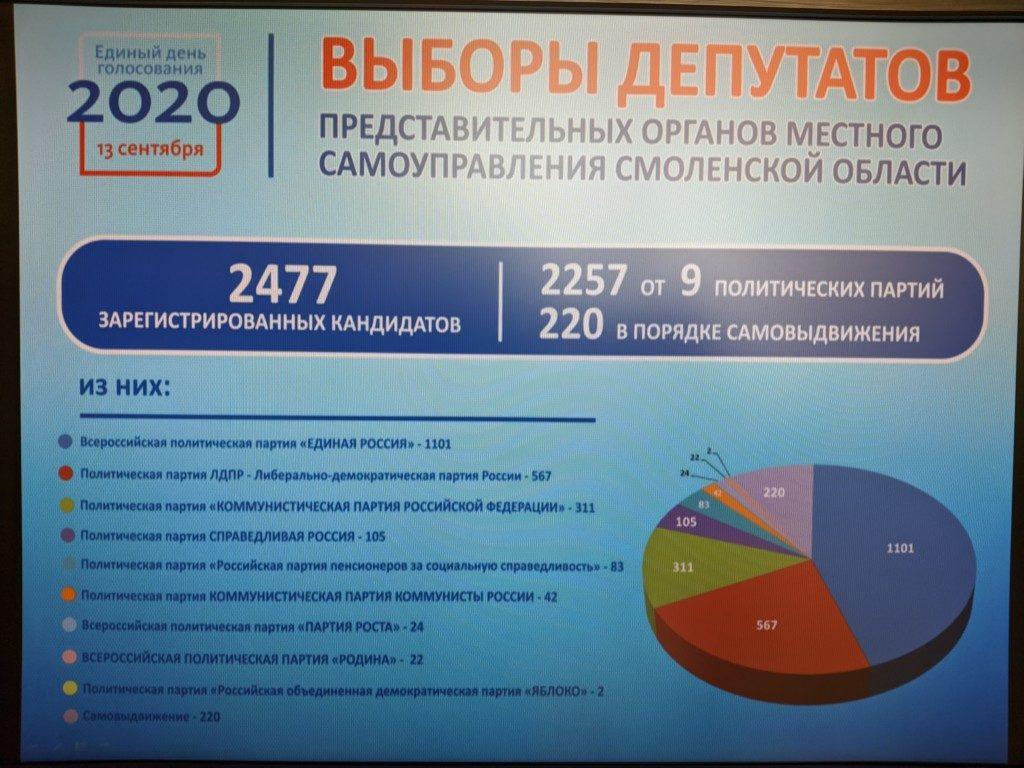 infografika-oblizbirkoma-partii-na-vyborah-2020-v-municzipalitetah-smolenskoj-oblasti