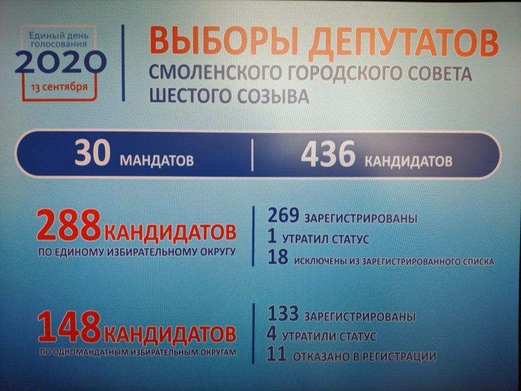 инфографика облизбиркома по выборам в горсовет VI созыва, данные на 10.08.2020_1