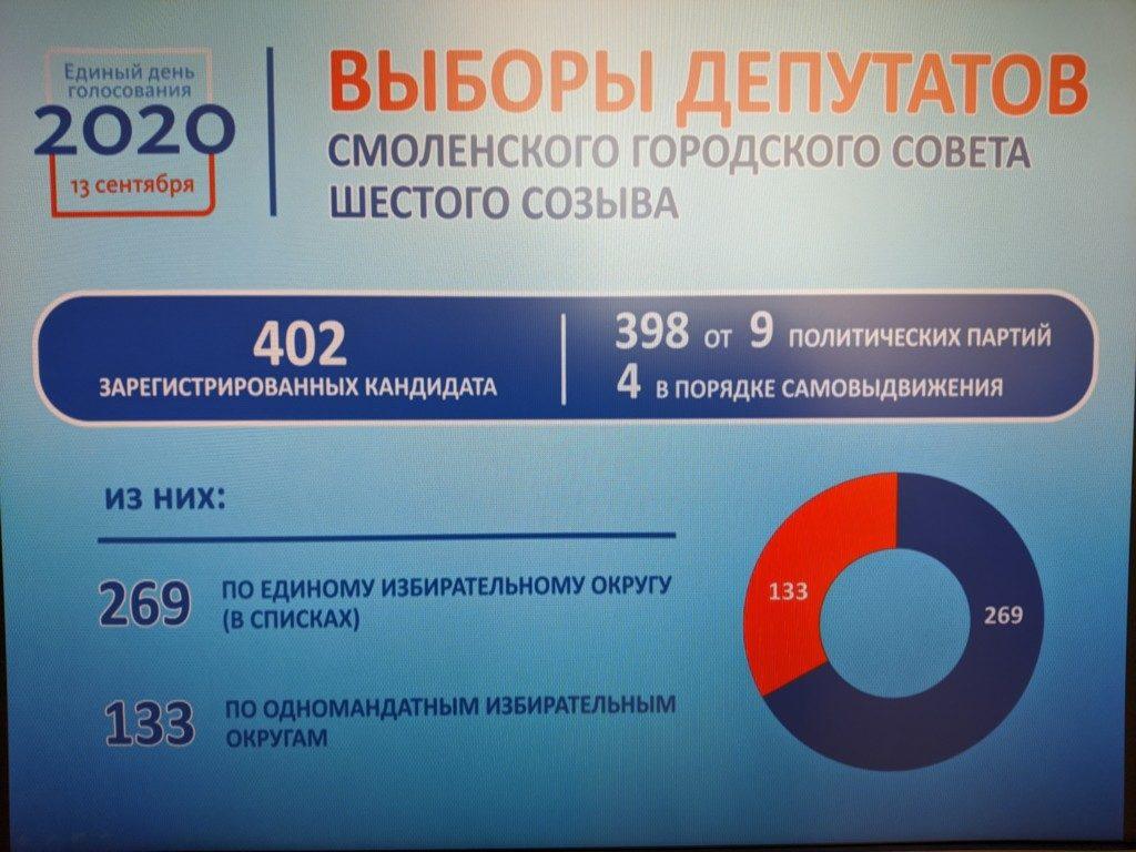 инфографика облизбиркома по выборам в горсовет VI созыва, данные на 10.08.2020_2