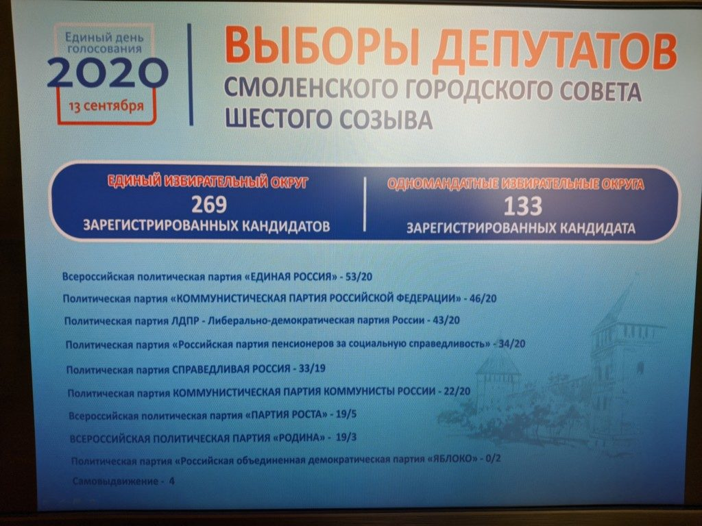 инфографика облизбиркома по выборам в горсовет VI созыва, данные на 10.08.2020_3