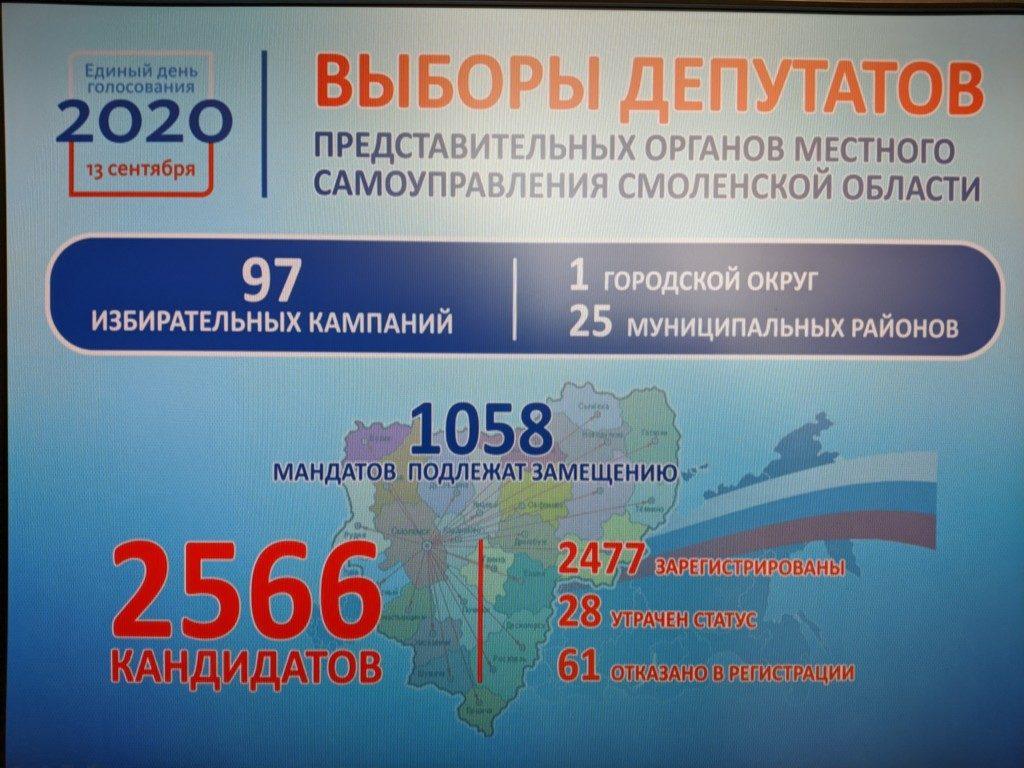 инфографика облизбиркома по выборам в МО, данные на 10.08.2020_1
