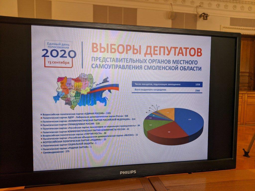 инографика по выборам-2020 депутатов МСУ Смоленской области