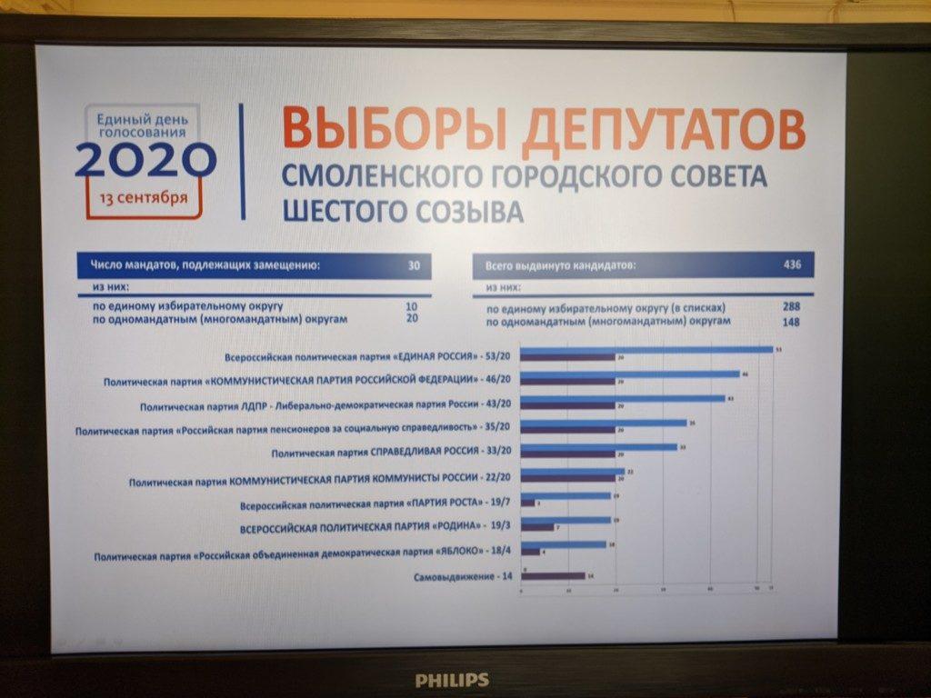 инографика по выборам-2020 в горсовет Смоленска