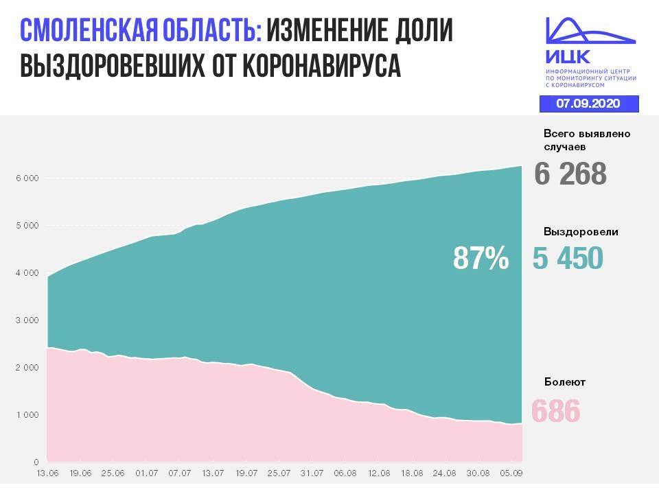 Смоленская область, изменение к 7.09.2020 доли выздоровевших от коронавируса