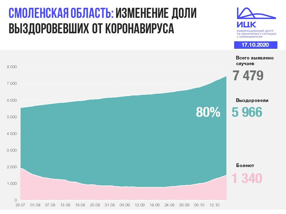 статистика 17.10.2020 по выздоровлению от коронавируса_1