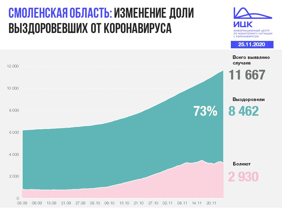 статистика федерального оперштаба на 25.11.2020 по коронавирусу в Смоленской области_2