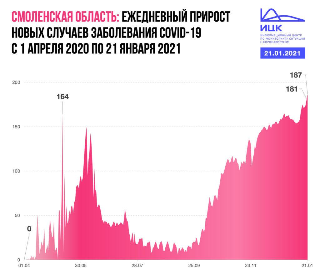 ежедневный прирост новых заражений коронавирусом с 1.04.2020 по 21.01.2021 в Смоленской области