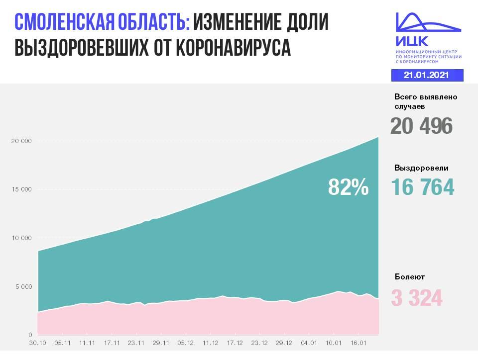 изменение доли выздоровлений от коронавируса на 21.01.2021 в Смоленской области