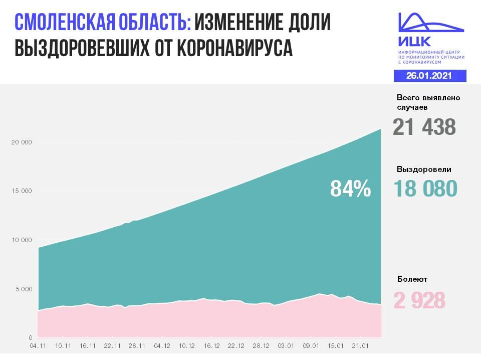 изменение доли выздоровлений от коронавируса на 26.01.2021 в Смоленской области