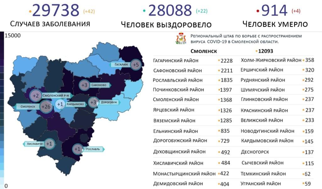 В Смоленской области коронавирус распространился на восемь территорий