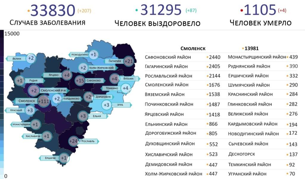 В Смоленской области коронавирус атаковал жителей 20 районов