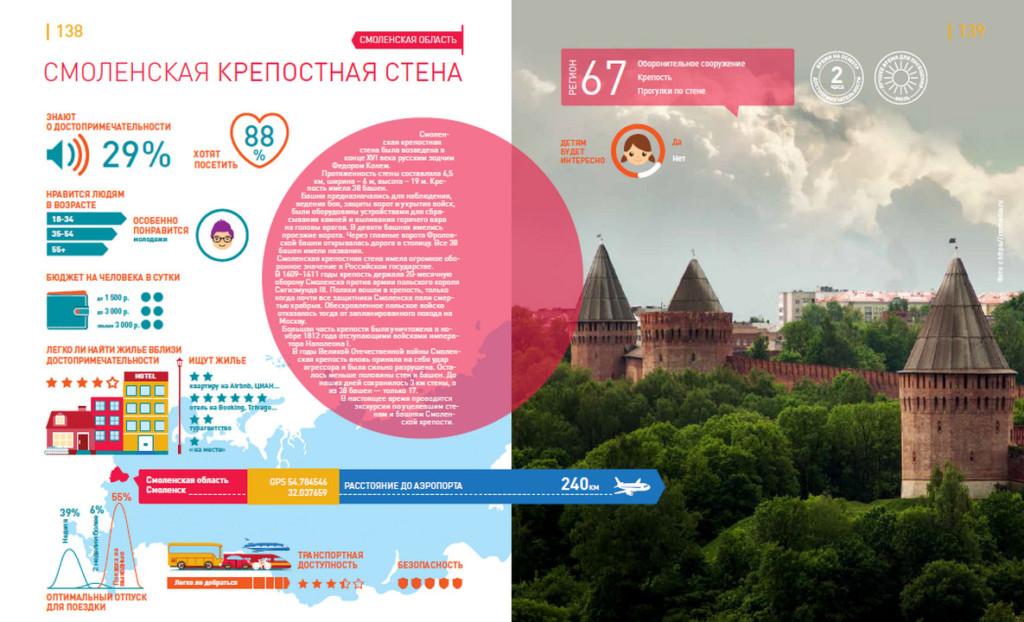 Смоленская крепостная стена, Неиследованная Россия, НАФИ