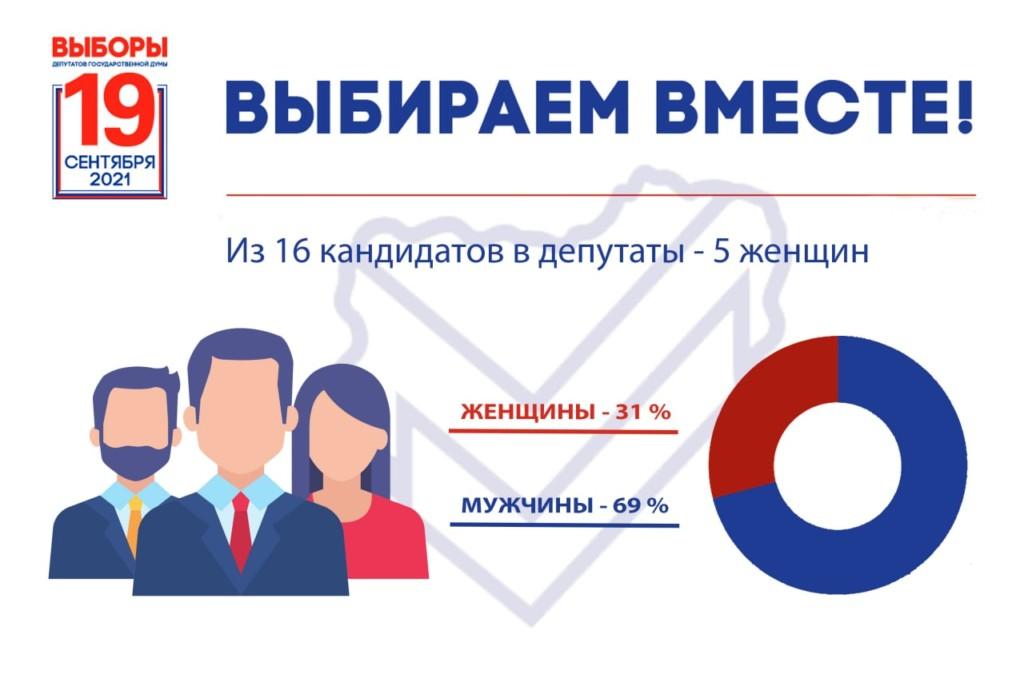кандидаты по одномандатным округам в Госдуму VIII созыва_3 (инфографика t.me provybory_67)